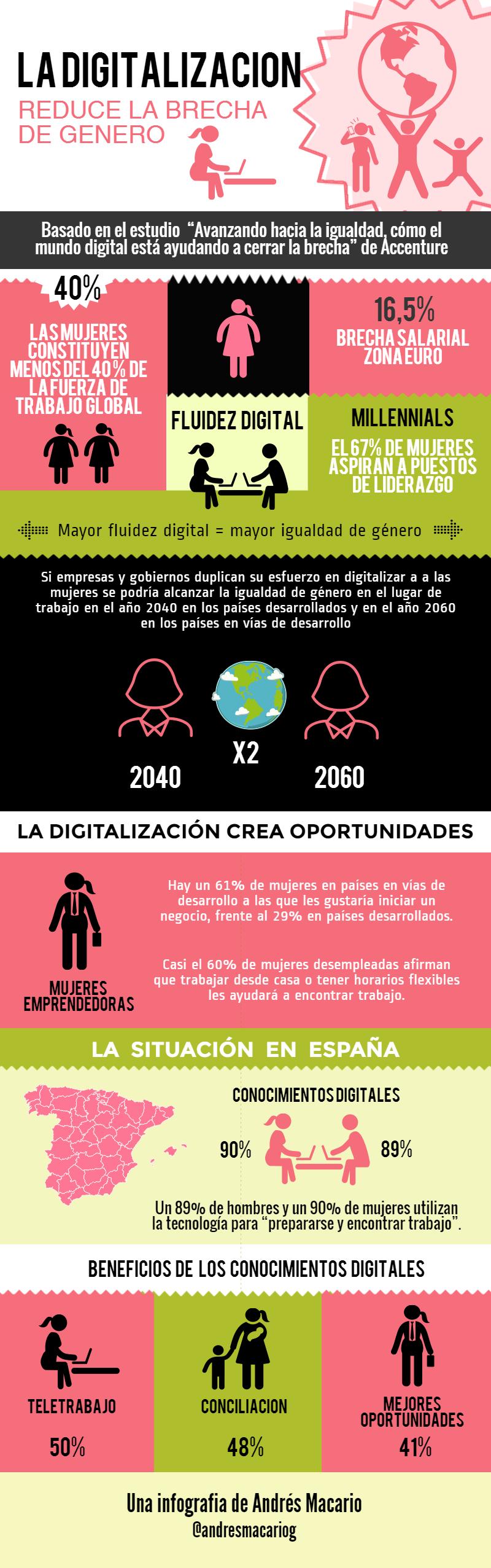 Digitalizacion reduce brecha de genero Infografia Andres Macario